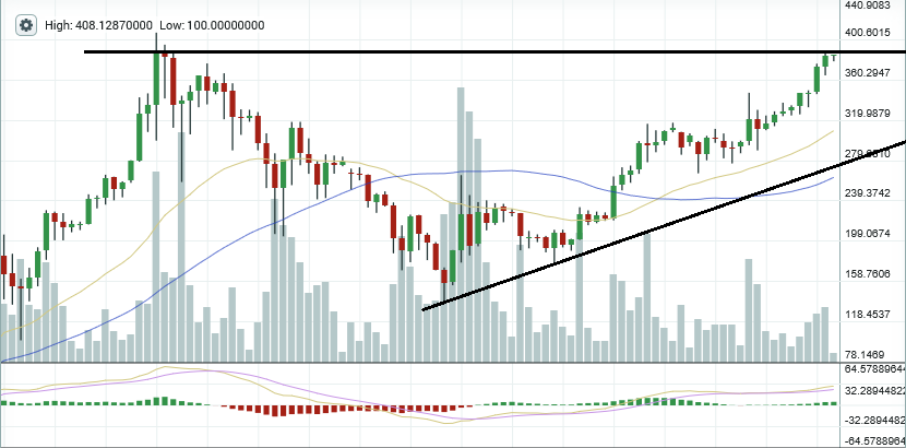 ethereum chart of the day