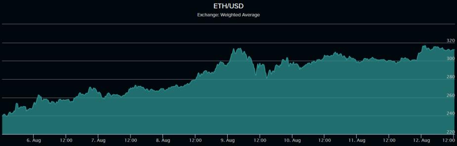 ethereum correlation to stock market