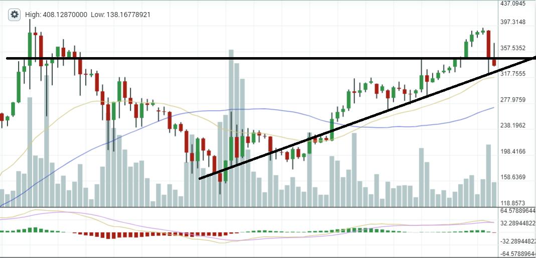 ethereum trend analysis