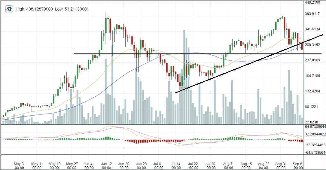 ethereum trend analysis